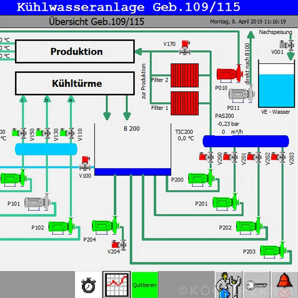 Visualisierung mittels PC oder Touchpanel